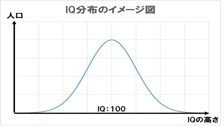 IQの簡易分布図