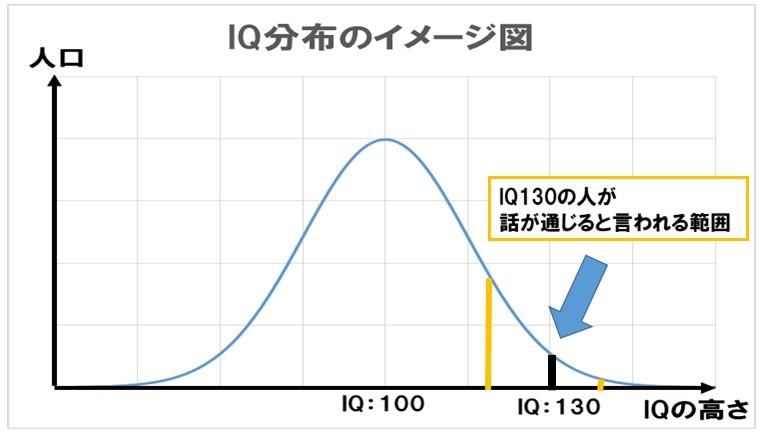 IQ130の人が会話が通じる範囲の簡易図